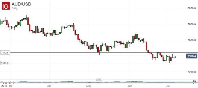 Finding a Floor? Australian Dollar Vs US Dollar, Daily Chart