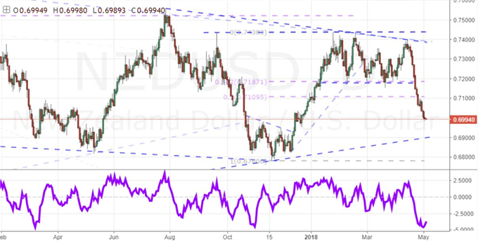 New Zealand Dollar vs US Dollar Daily Chart