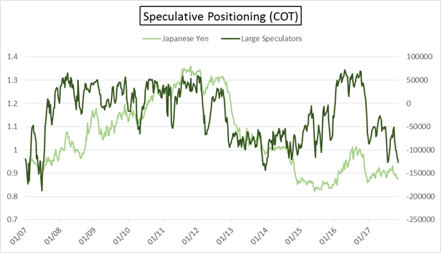 COT: Japanese Yen & New Zealand Dollar Positioning Move to New Extremes