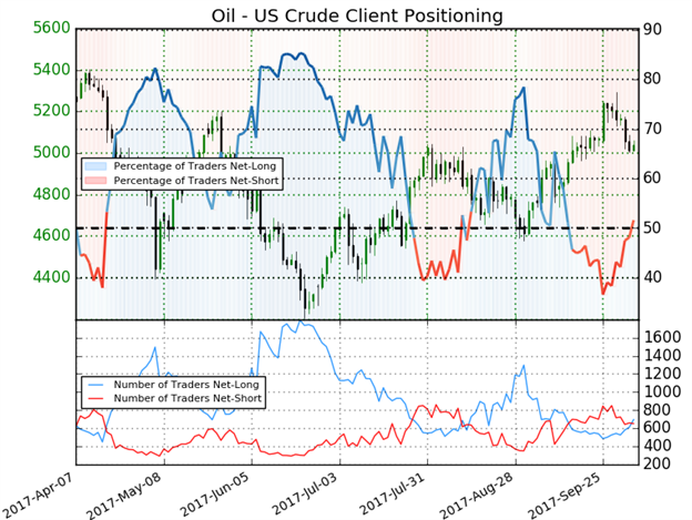 Crude Oil IG Client Sentiment