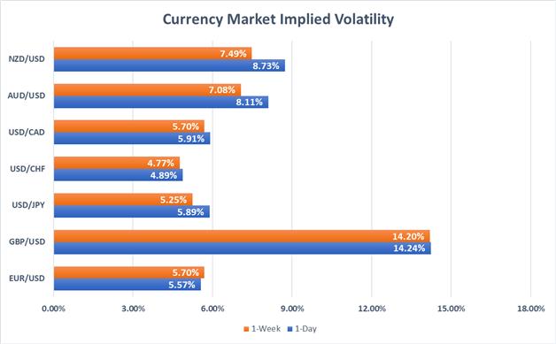 Currency market implied volatility for EURUSD, GBPUSD, USDJPY, USDCHF, USDCAD, AUDUSD, NZDUSD