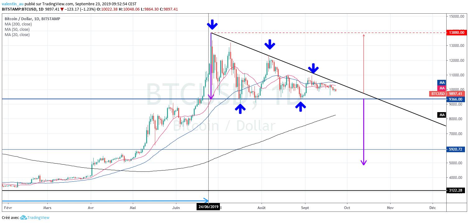 Une analyse technique du Bitcoin sur TradingView