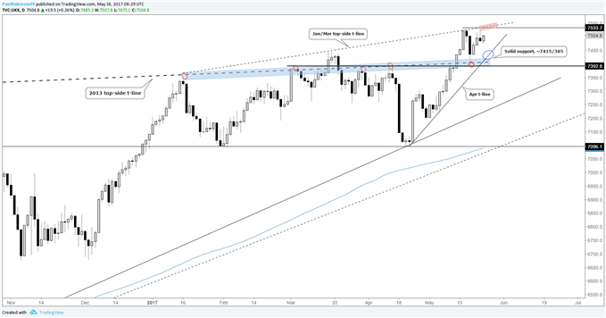 FTSE 100 – Confluence of Support Keeps Bears in Hibernation