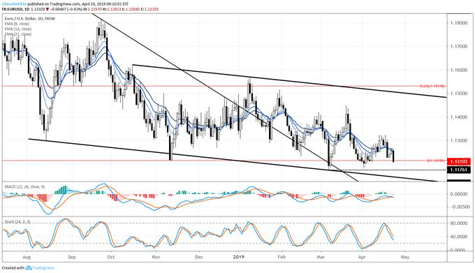 eurusd price forecast, eurusd technical forecast, eurusd price chart, eurusd chart, eurusd price