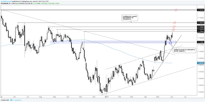 EURUSD - Set to Carry Higher into Thicket of Resistance Levels