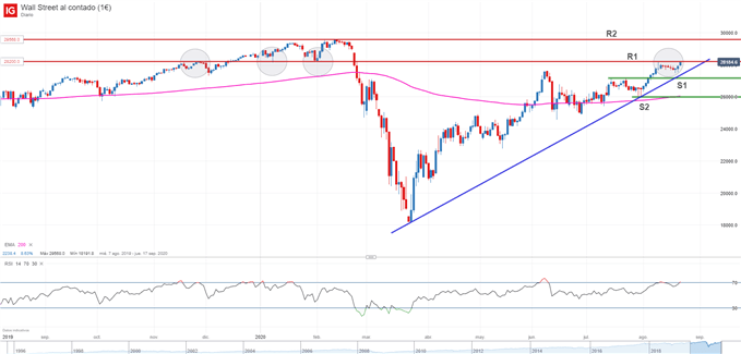 Gráfico técnico del Dow Jones