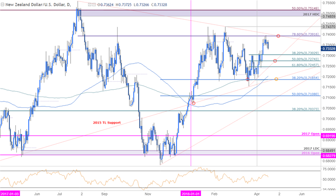 NZD/USD Price Chart - Daily Timeframe