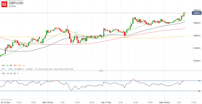 GBP/USD Trend Higher May Persist After UK Inflation Data