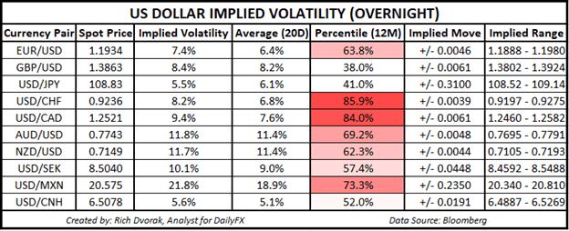 USD Price Chart Outlook US Dollar Implied Volatility Trading Ranges EURUSD USDCAD USDTRY