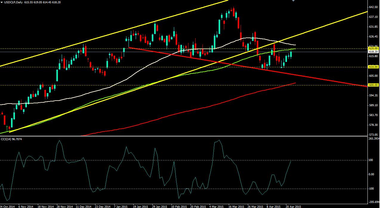 El USD/CLP llega a los 619 y podría encontrar un nivel de pullback en 620,00
