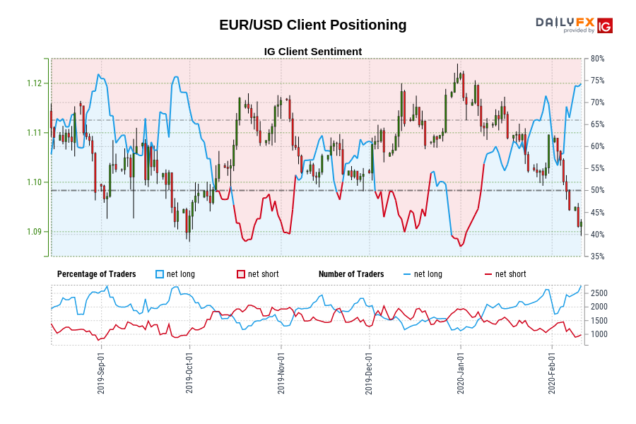 EUR/USD IG Client Sentiment: Our data shows traders are now at their most net-long EUR/USD since Aug 30 when EUR/USD traded near 1.10.