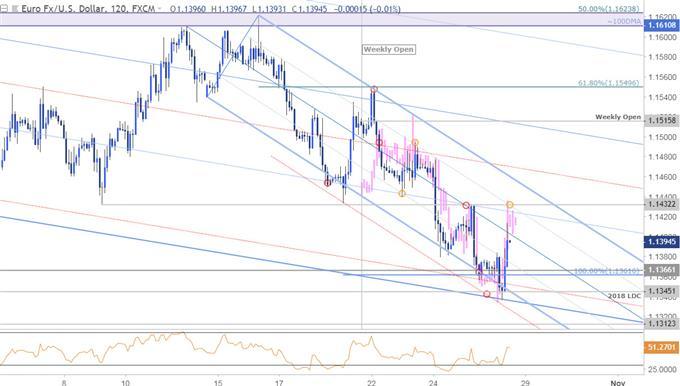 EUR/USD-Kurschart – 120 Min. – Wochenchartkurs Analog