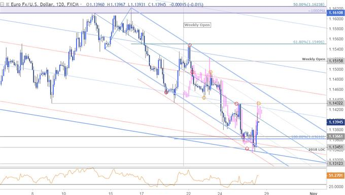EUR/USD Price Chart - 120min - Weekly Price Analog