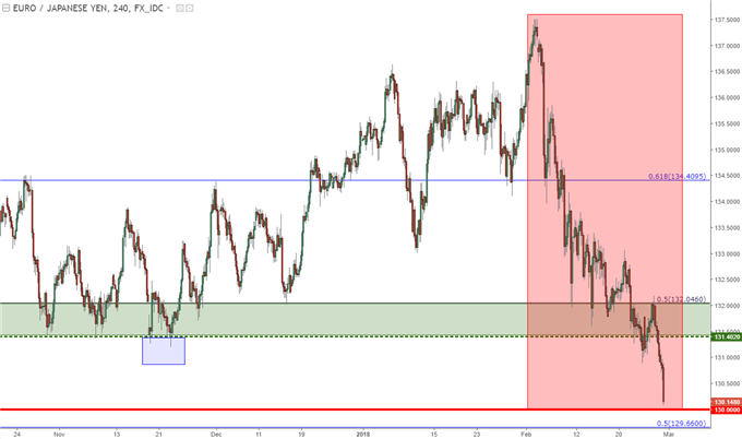 eurjpy four hour chart