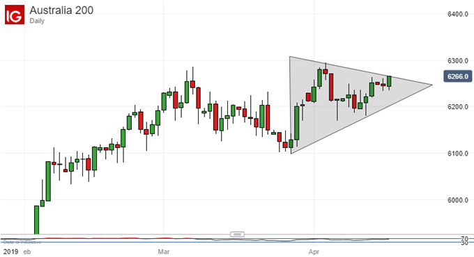 Possible Pennant. ASX 200, Daily Chart