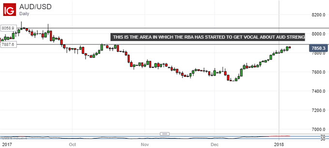 Rampant Australian Dollar Needs A Reflective Time Out