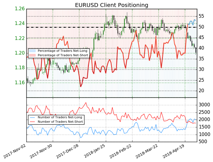 EURUSD Price Could Fall Lower as Dollar Strength Persists