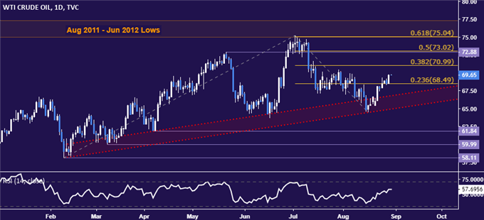 Gold Prices May Fall if PCE Data Puts Fed Outlook Back in Focus