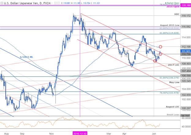 USD/JPY Tageschart