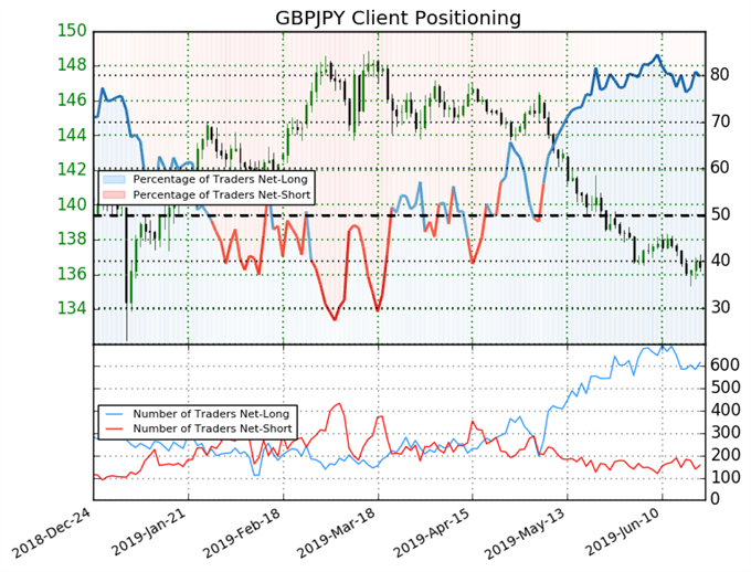 igcs, ig client sentiment index, igcs gbpjpy, gbpjpy price chart, gbpjpy price forecast, gbpjpy price technical analysis