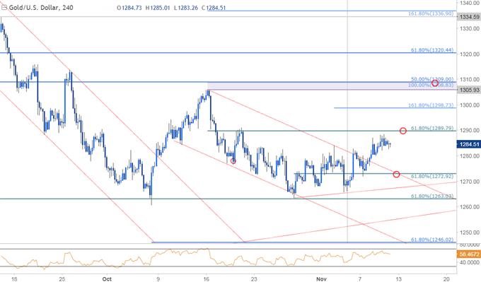Gold Snaps Three-Week Losing Streak, Soft U.S. CPI to Keep Prices Bid