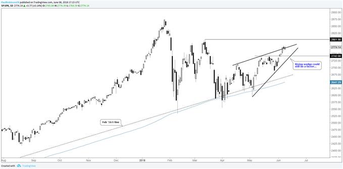 S&P 500, DAX & FTSE - Fed, ECB in Spotlight Next Week