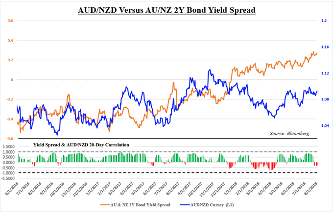 AUD/NZD Versus Australian and New Zealand 2-Year Government Bond Yield Spread
