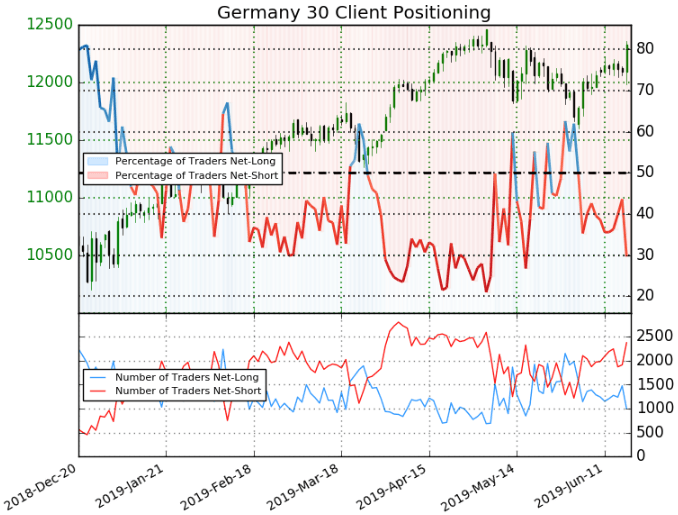 dax price chart client positioning