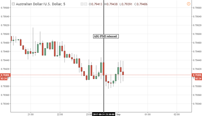 Aussie Dollar Unable to Capitalize on Upbeat Manufacturing Data