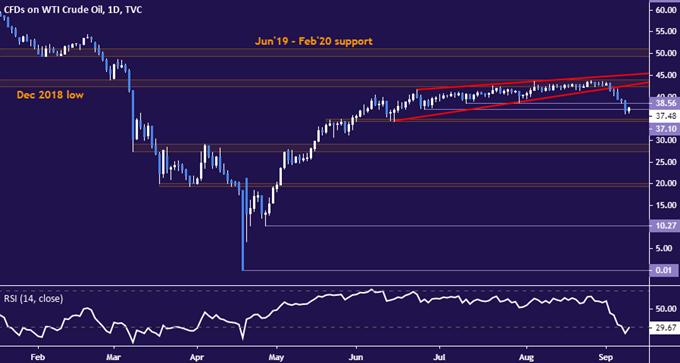 Prezzi del greggio scesi al minimo di 3 mesi grazie alla politica della Fed, svolta stagionale