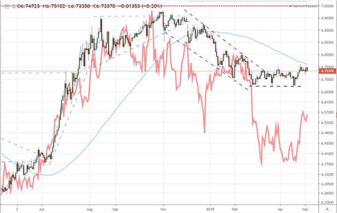 Chart of USDCNH and Ratio of S&P 500 to Shanghai Composite