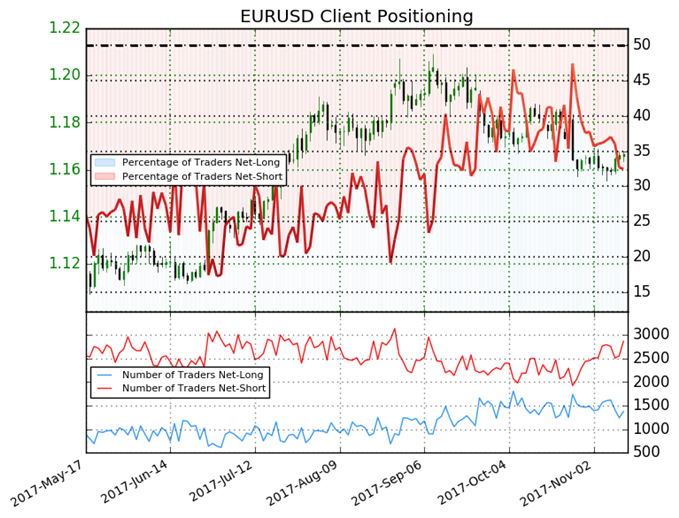 Euro May Rise as Net-Short Positions Increase