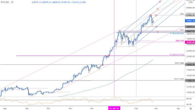 Bitcoin Bulls Back Down- 50K back in Play