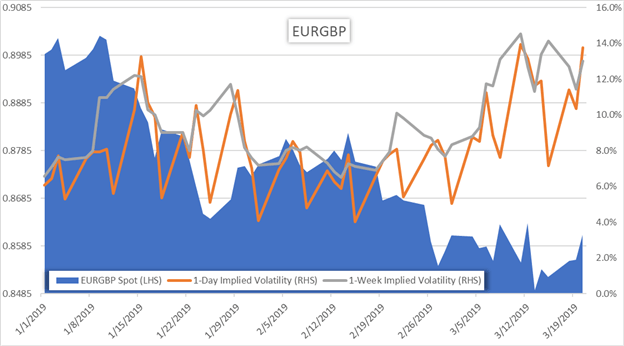EUR GBP Currency Price Chart and Implied Volatility