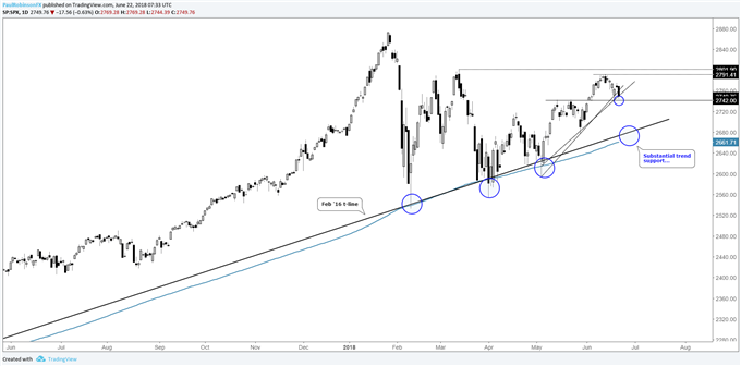 S&P 500 daily chart with support nearby and even bigger trend support below