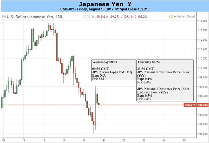 Yen Remains Strong as Risk Aversion Trumps GDP: Inflation on Deck