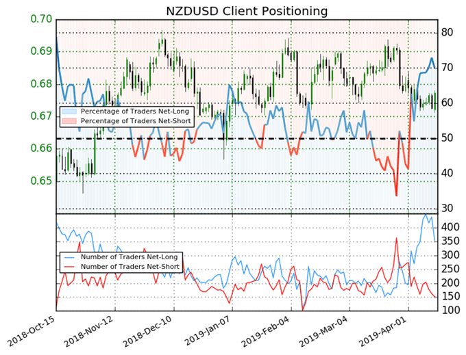 igcs nzdusd, ig client sentiment index, nzdusd price chart