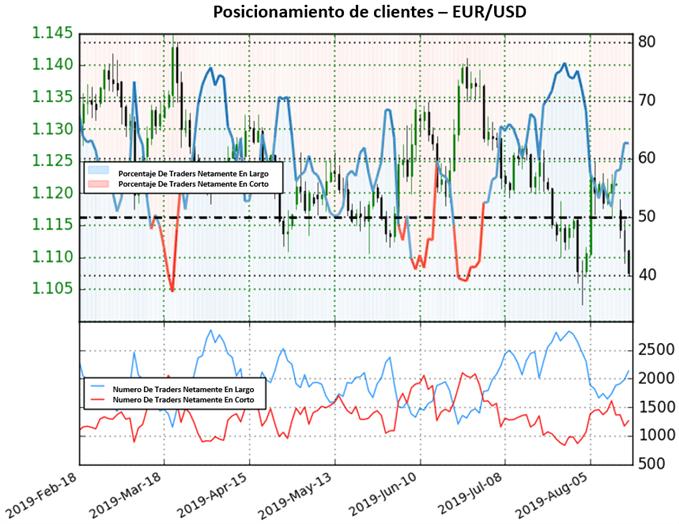 Panorama bajista para el EUR/USD