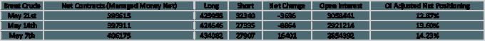 Crude Oil Price Outlook: Oil Drops as Brent Crude Breaks Below 200DMA