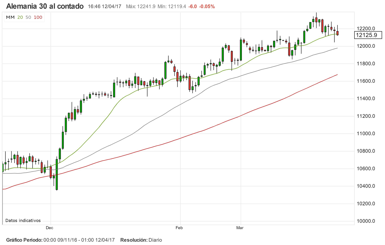 Trading en Europa. El DAX30 sigue canalizado
