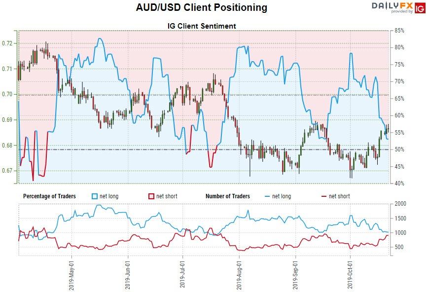 Aussie Price Outlook: Australian Dollar Surges into Trend Resistance