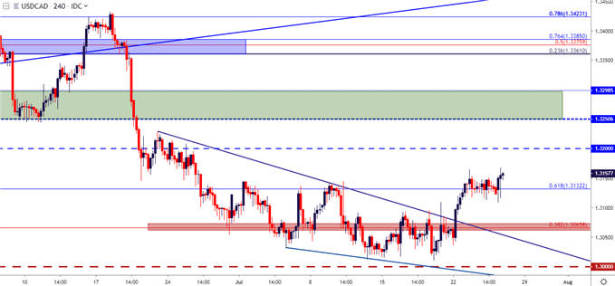 usdcad usd/cad price chart