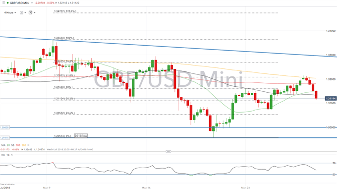 GBPUSD Short - BoE Dovish Rate Hike to Add to GBP Woes