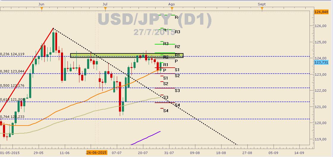 USD/JPY se recupera después de las fuertes caídas de ayer por apreciación del Yen