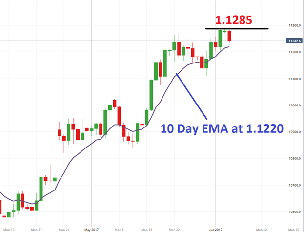 EUR/USD and CAC 40 Open Lower Ahead of ECB