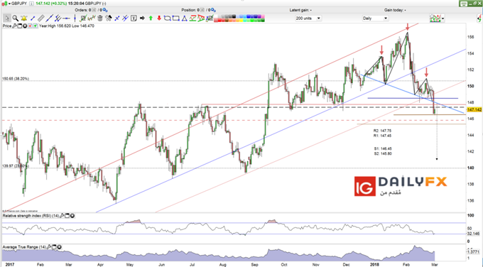 GBP/JPY prices daily chart