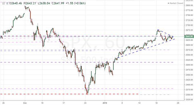 Will a S&P 500 Breakout Face the Same Fate as the EURUSD's?
