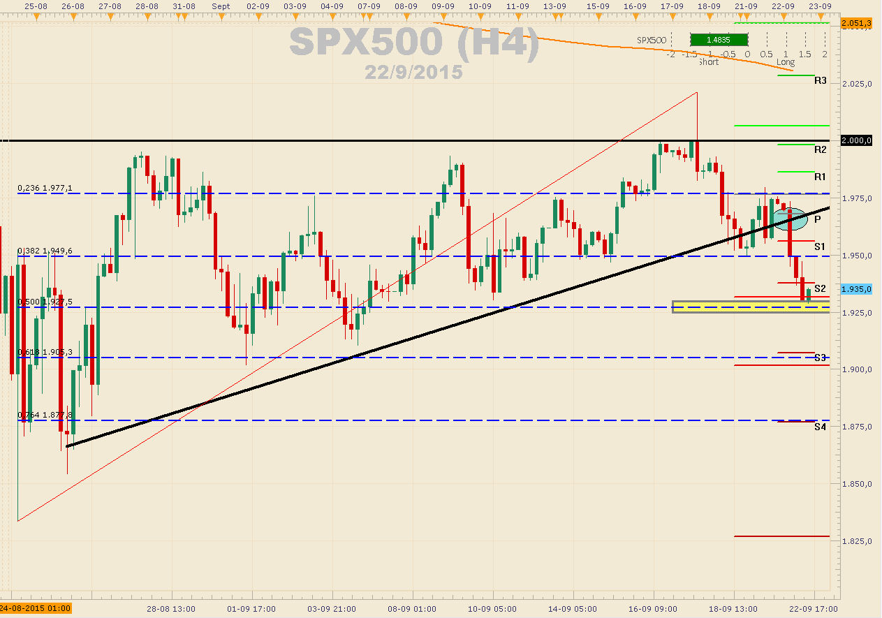 S&P500 cae más de 450 pips ante incertidumbre por crecimiento global luego del FOMC.