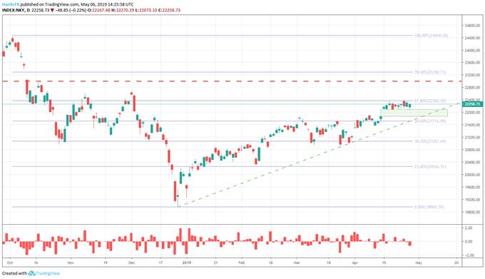 Nikkei 225, DAX 30, S&P 500 Gap Lower on US-China Trade War Breakdown - US Market Open