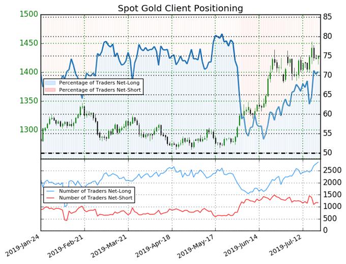 igcs, ig client sentiment index, igcs gold, gold price chart, gold price forecast, gold price technical analysis